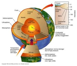 The interior structure of the Earth. Copyright 1999, John Wiley and sons.