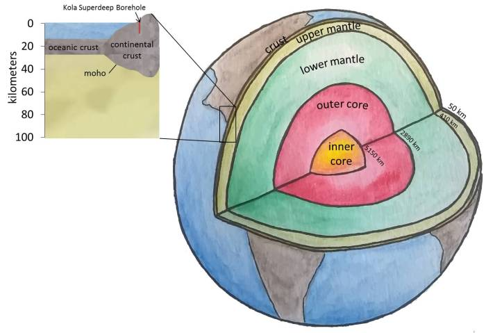 Earth's inner structure
